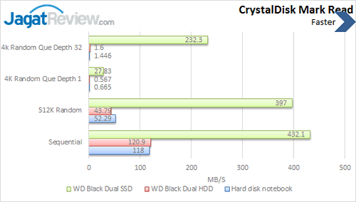 WD Black Dual - Crystal Disk Mark Read