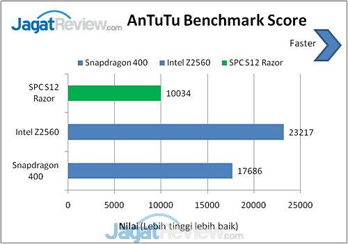 Benchmark SPC S12 Razor (4)