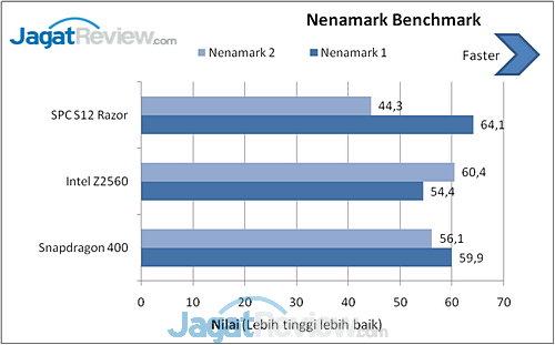 Benchmark SPC S12 Razor (8)