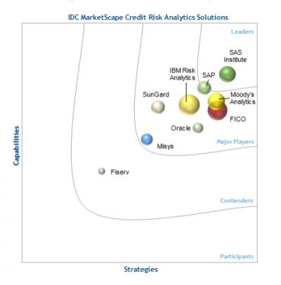 IDC MarketScape Worldwide Credit Risk Analytics Solutions 2014 Vendor Assessment
