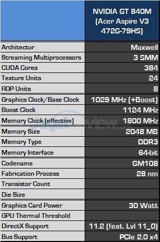 nvidia gt 840m spec fix