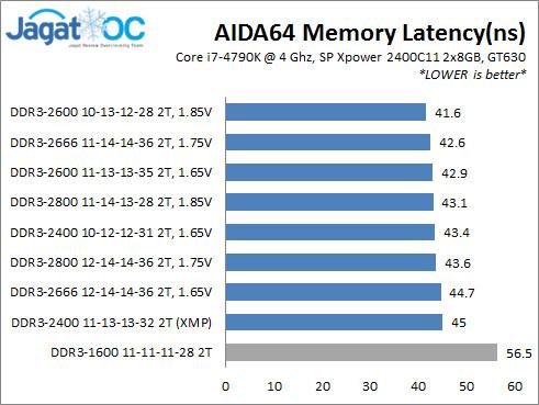 SP24C11_AIDA64 Latency