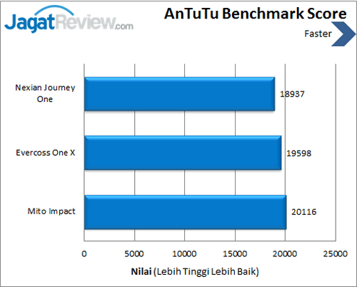 Android One - Benchmark Antutu Benchmark