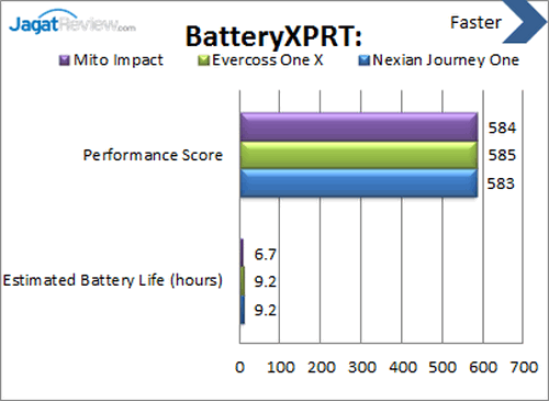 Android One - Benchmark BatteryXPRT