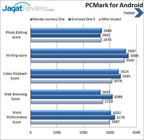 Android One - Benchmark PCMark
