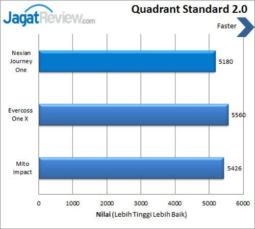 Android One - Benchmark Quadrant