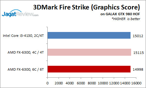 Intel Core i3 4130 vs AMD FX 6300  CPUBoss