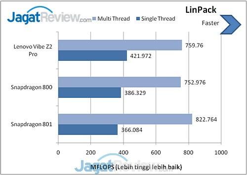 Benchmark Lenovo Vibe Z2 Pro (1)