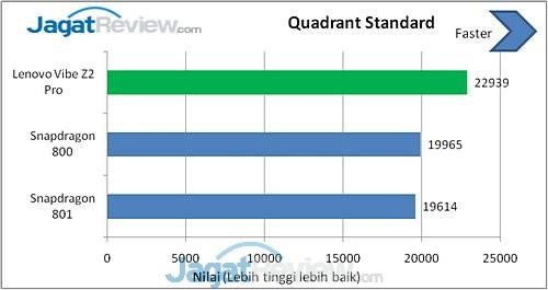 Benchmark Lenovo Vibe Z2 Pro (3)