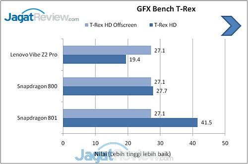 Benchmark Lenovo Vibe Z2 Pro (5)