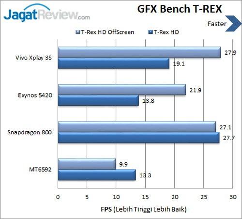 Vivo X3s - Benchmark GFXBench TREX