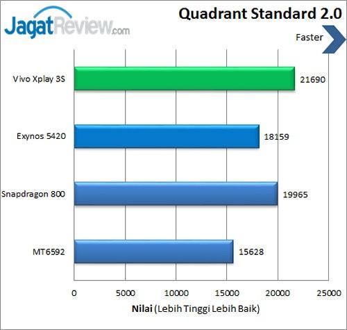 Vivo X3s - Benchmark Quadrant
