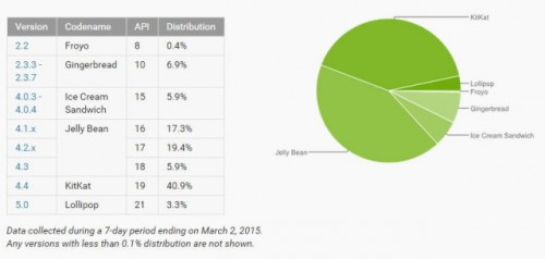 android_lollipop_distro_march-640x305