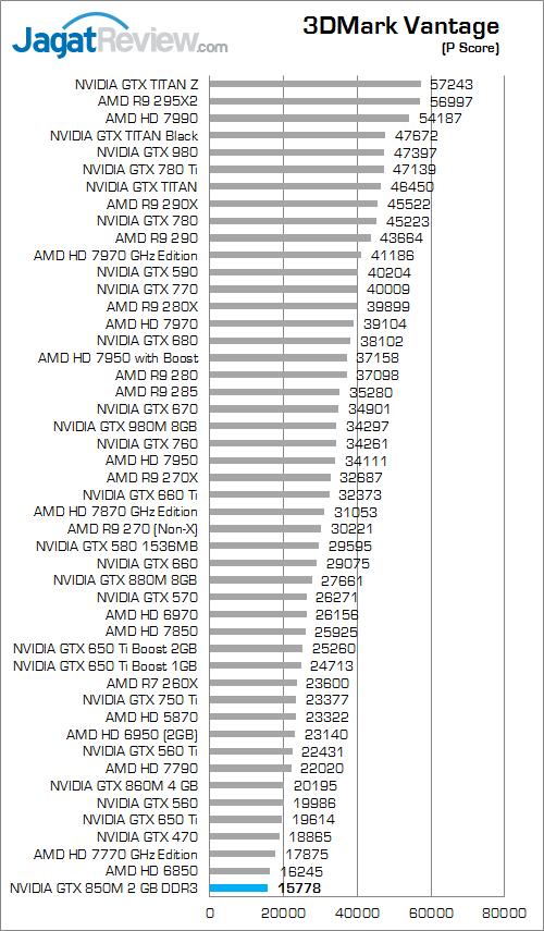 nvidia gtx 850m 2gb ddr3 3dmark_vantage_a