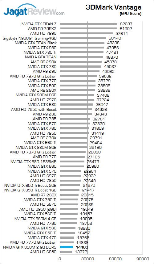 nvidia gtx 850m 2gb ddr3 3dmark_vantage_b