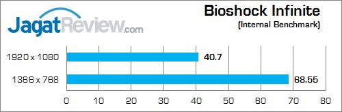 nvidia gtx 850m 2gb ddr3 bioshock_infinite_b