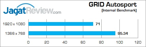 nvidia gtx 850m 2gb ddr3 grid_autosport_b