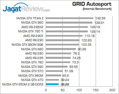 nvidia gtx 850m 2gb ddr3 grid_autosport_c