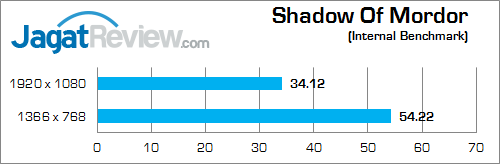nvidia gtx 850m 2gb ddr3 shadow_of_mordor_a