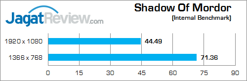 nvidia gtx 850m 2gb ddr3 shadow_of_mordor_b