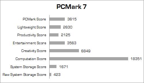 xenom pegasus ps15sr x2 pcmark_7