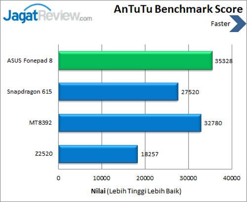ASUS Fonepad 8 - Benchmark Antutu