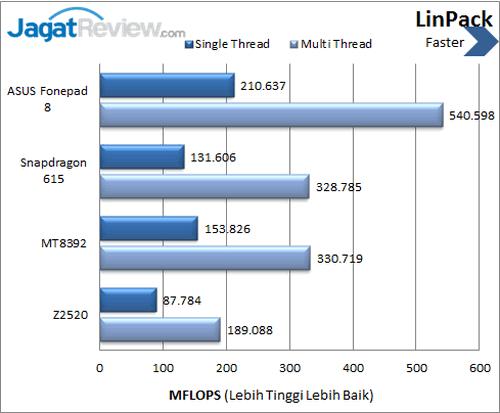 ASUS Fonepad 8 - Benchmark Linpack