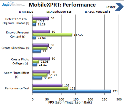 ASUS Fonepad 8 - Benchmark MobileXPRT Performance