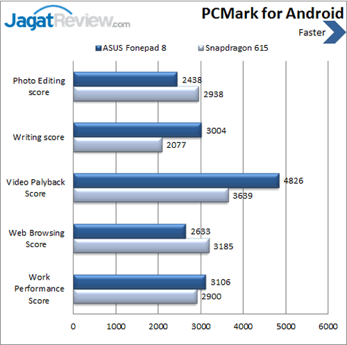 ASUS Fonepad 8 - Benchmark PCMark