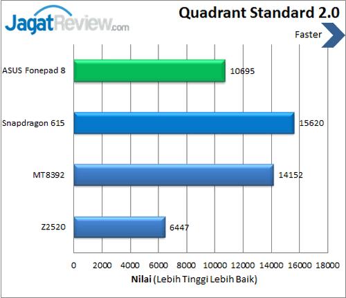 ASUS Fonepad 8 - Benchmark Quadrant