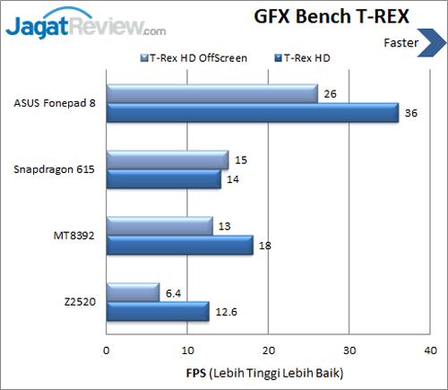 ASUS Fonepad 8 - Benchmark T-REX GFXBench