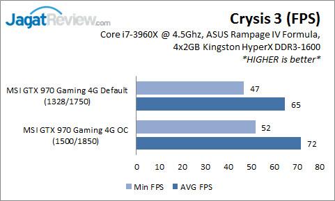GTX 970 Gaming_Crysis3