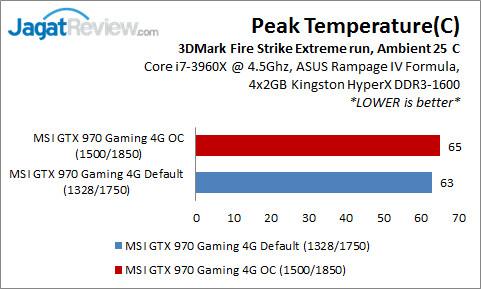 GTX 970 Gaming_PeakTemp