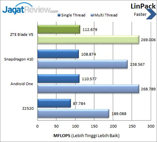 ZTE Blade V5 - Benchmark LinPack
