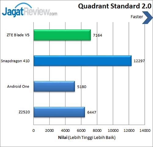 ZTE Blade V5 - Benchmark Quadrant