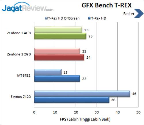 ASUS Zenfone 2 - Benchmark GFXBench T-REX