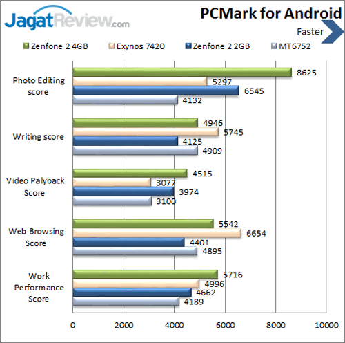 ASUS Zenfone 2 - Benchmark PCmark Android