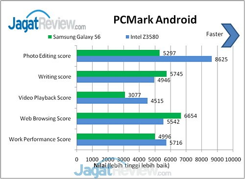 Galaxy S6 PCMark Android