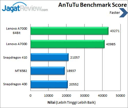 Lenovo A7000 - Benchmark Antutu Score