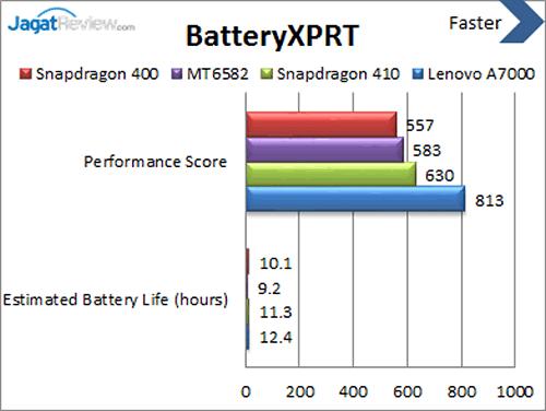 Lenovo A7000 - Benchmark BatteryXPRT