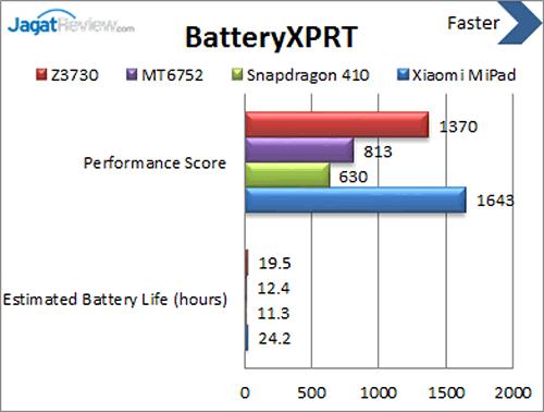 Xiaomi Mi Pad - Benchmark BatteryXPRT