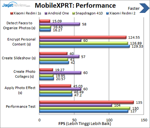Xiaomi Redmi 2 - Benchmark MobileXPRT Performance