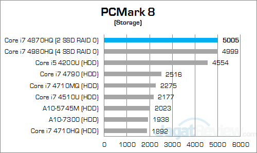 msi gs30 2m shadow pcmark8 storage