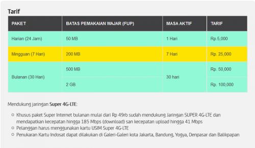 4G Indosat