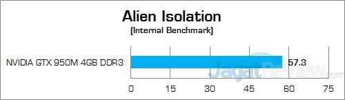 ASUS ROG GL552JX Alien Isolation