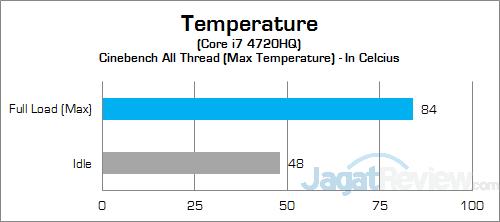 ASUS ROG GL552JX CPU Temp