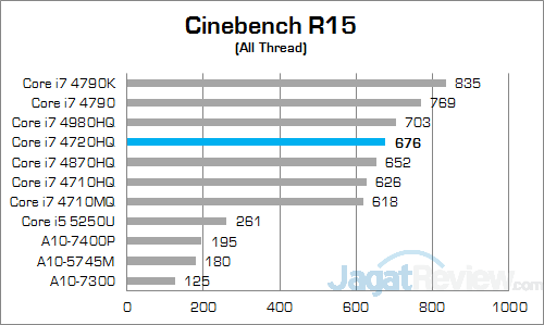 ASUS ROG GL552JX Cinebench 15 01