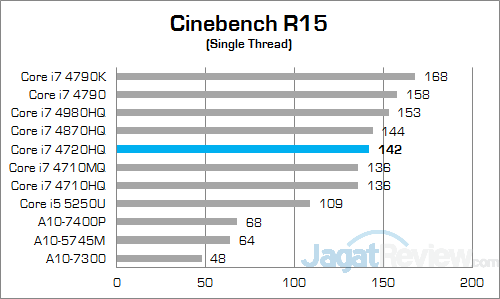 ASUS ROG GL552JX Cinebench 15 02