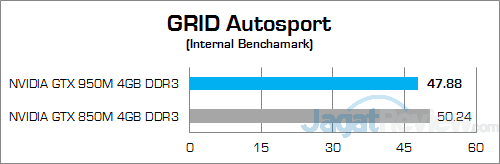 ASUS ROG GL552JX GRID Autosport