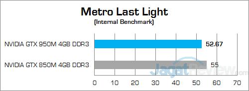 ASUS ROG GL552JX Metro Last Light 01
